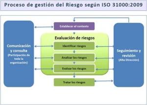 La nueva revisión de ISO 31000 - Gestión del Riesgo