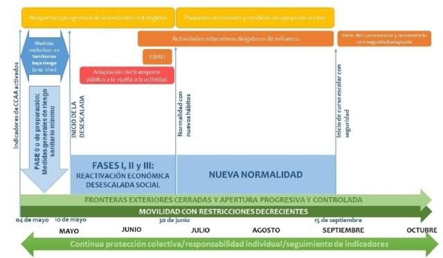 Cronograma orientativo para la Transición hacia una Nueva Normalidad